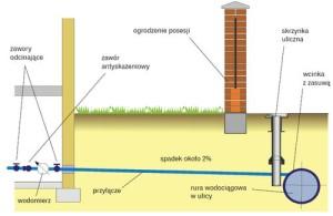 schemat-przylacza-wodociagowego